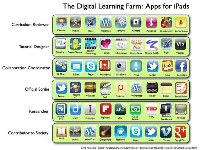Digital Curation Toolbox for iPads