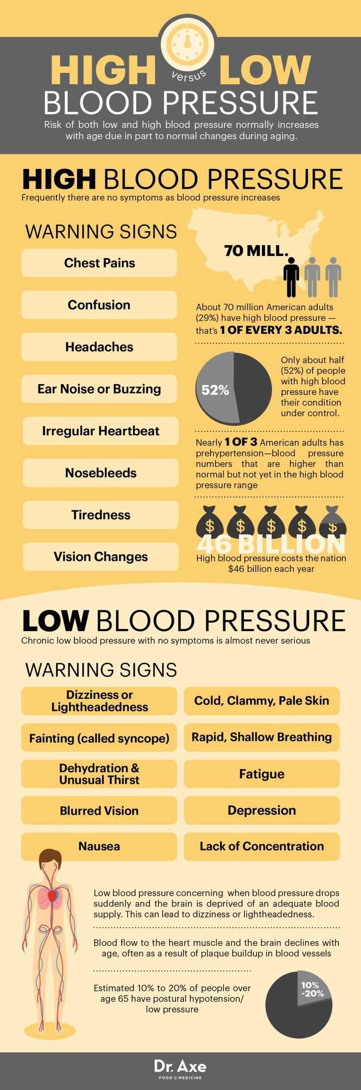 The risk of low or high blood pressure normally increases with age. It usually occurs as a part of the aging process. So, ifyoufeel you're at risk of suffering from low or high blood pressure, given below are a list of symptoms you need to check on  Source:http://draxe.com/