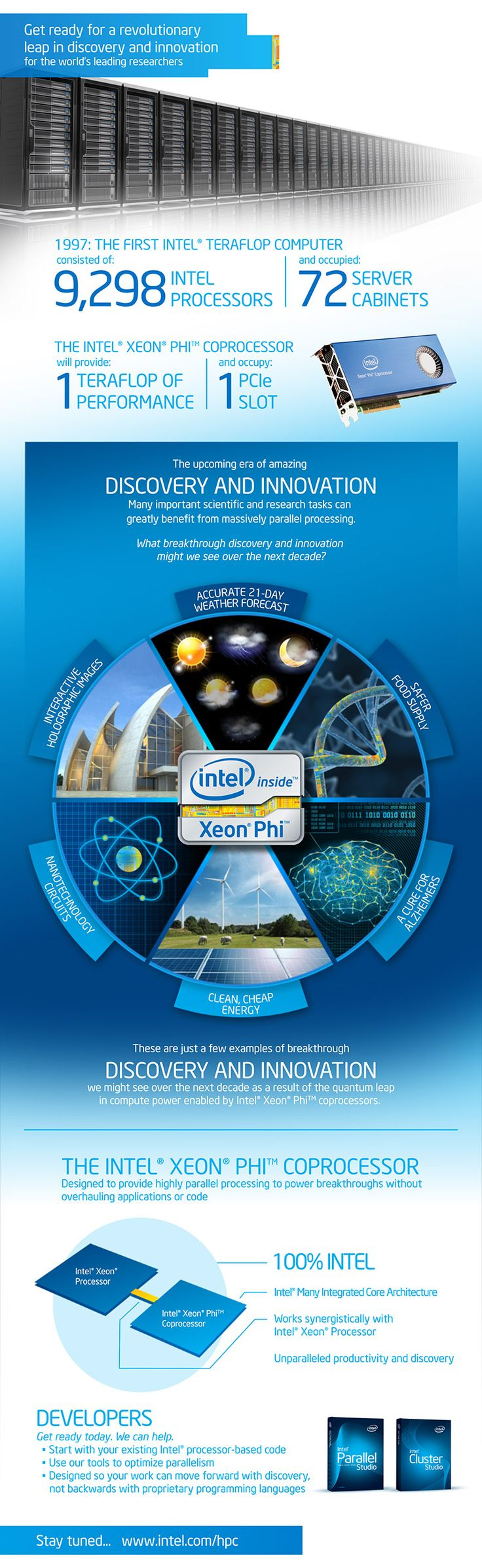 Intel Xeon Phi Coprocessor infographic  1TFlop Performance  1 PCIe Slot