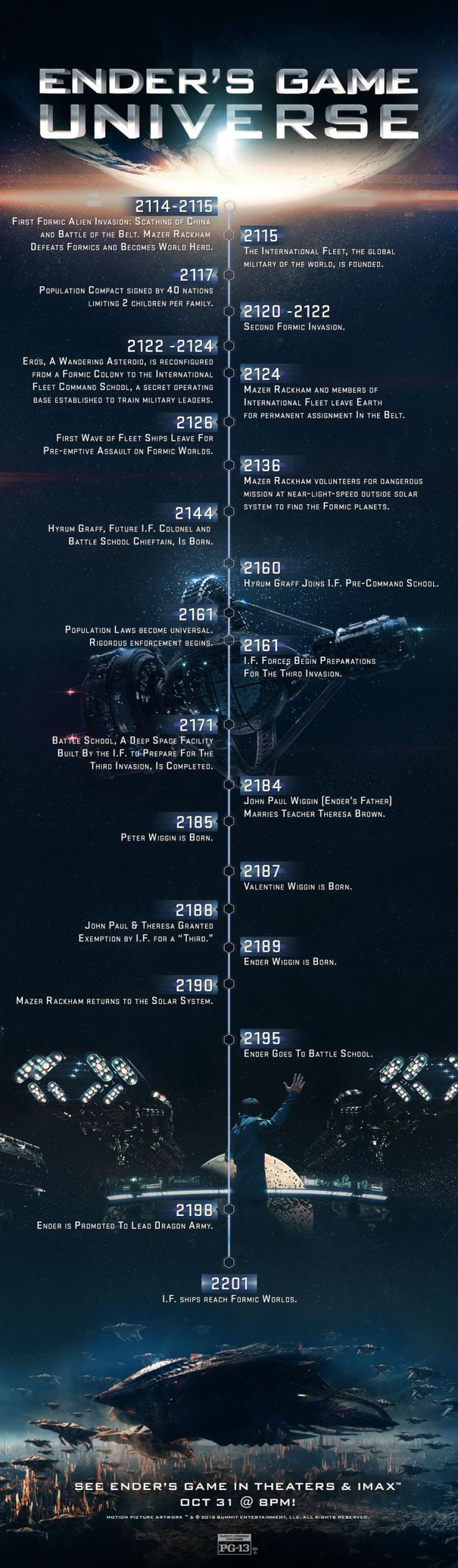 Ender's Game Chronology Infographic