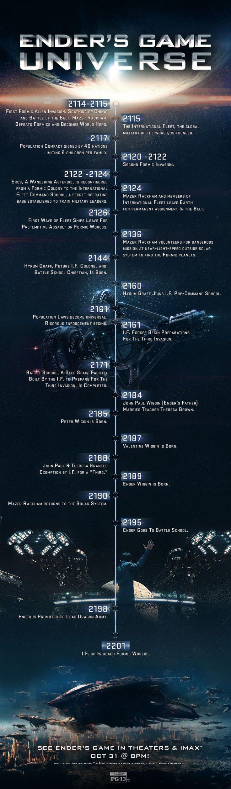 Ender's Game Chronology Infographic