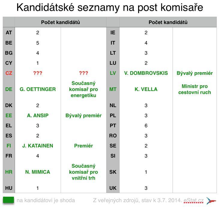 Kandidátské seznamy na post komisaře 6/2014