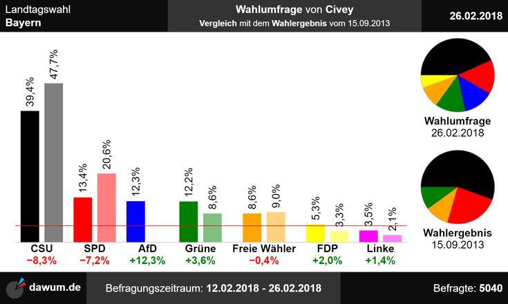 #Vergleich mit #Wahlergebnis: #Wahlumfrage #Bayern #Civey (26.02.18)   https://dawum.de/Bayern/Civey/2018-02-26/ | #Sonntagsfrage #Landtagswahl #Landtag #ltwby