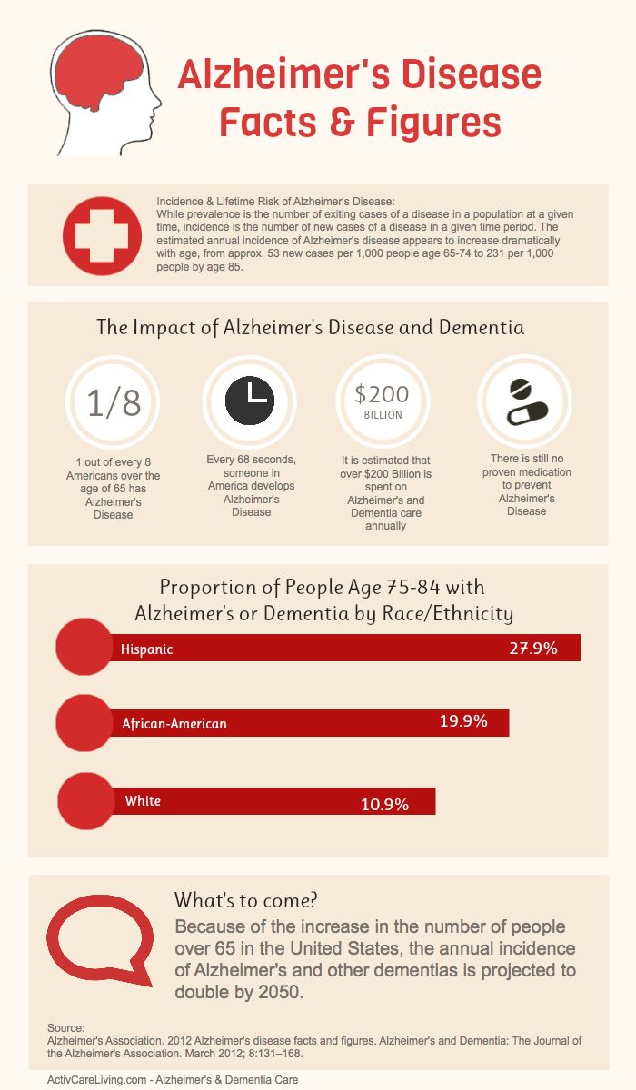 Alzheimers disease and dementia essay