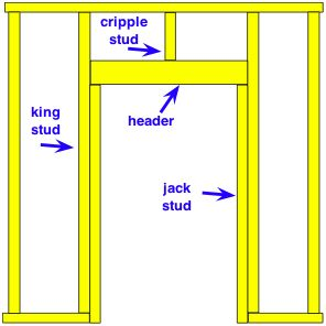how to tell if a stud wall is load bearing