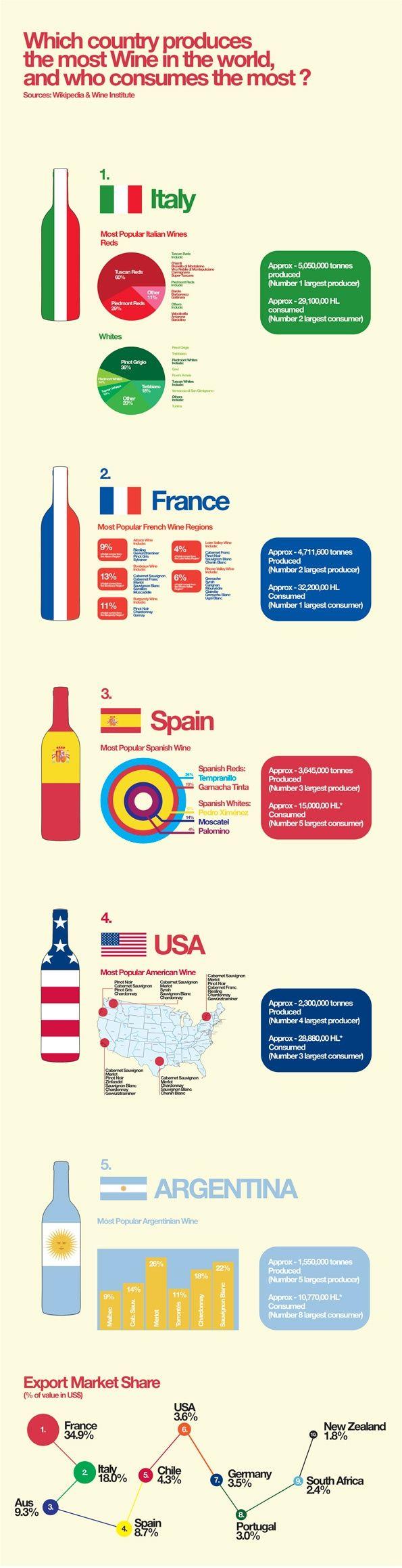 Mayores productores y consumidores mundiales de #vino #infografía  Fuente: elrincondelombok.com: Wine, Wine Products, Red Wine, Website, Web Site, Wine Infographic, Country Produce, Internet Site, Wine Bottle