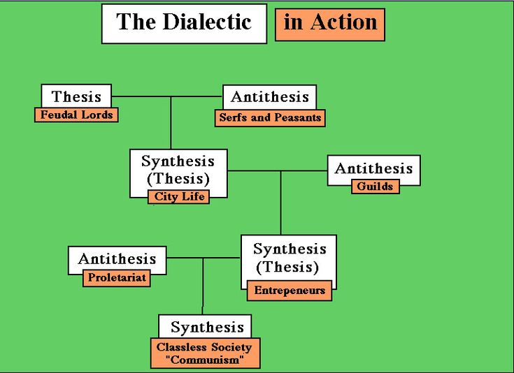 dialectic thesis synthesis