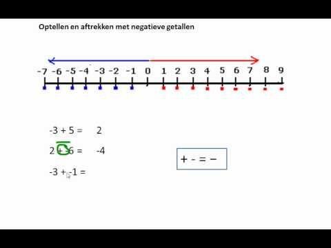 WISwerp - Optellen en aftrekken met negatieve getallen - YouTube