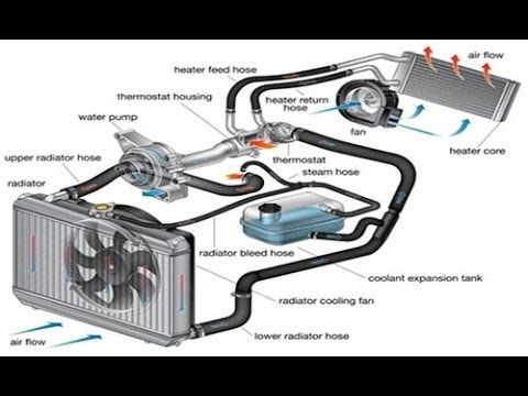 Hummer H3 Engine Cooling System Diagram. Catalog. Auto