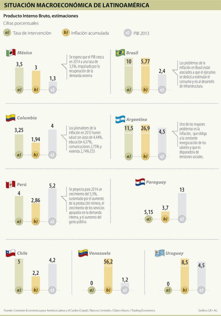 Conoce la situación macroeconómica de Latinoamérica, en la cual Colombia ocupa un buen lugar