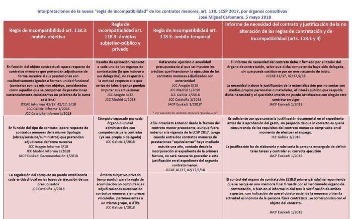 Los Contratos Menores En La Nueva Lcsp Tramitación Y Relaciones Con Ley De Transparencia Contrato Ley Ley De Contrataciones