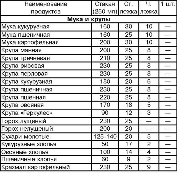 Мера весов (таблица)