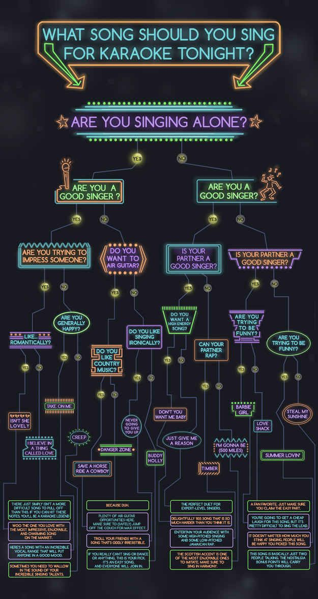 This Infographic Will Perfectly Choose Your Ideal Karaoke Song for any occasion