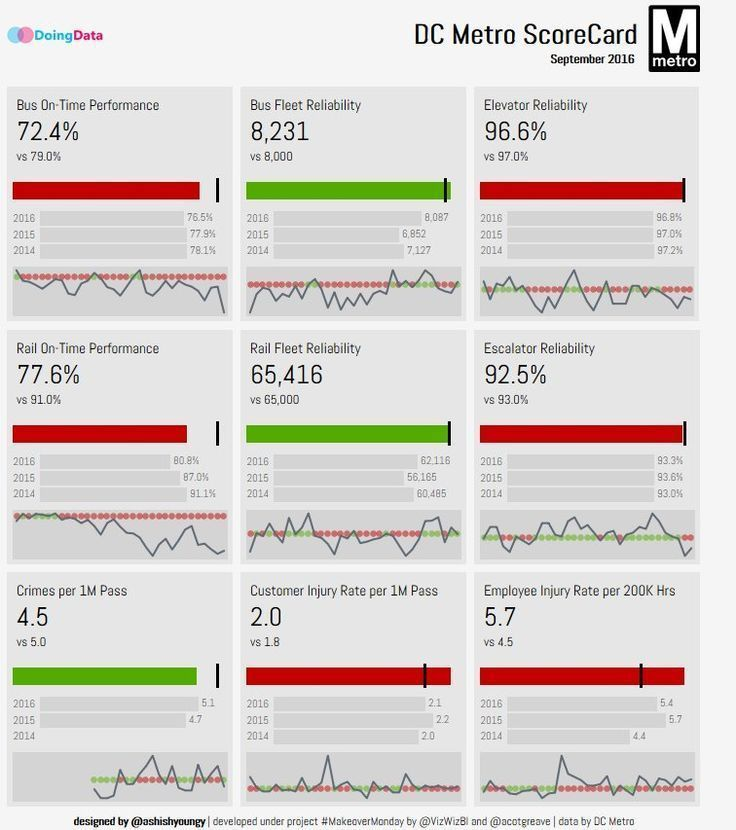 Executive Dashboard Design Infographics In 2020 Dashboard Design Executive Dashboard Analytics Design