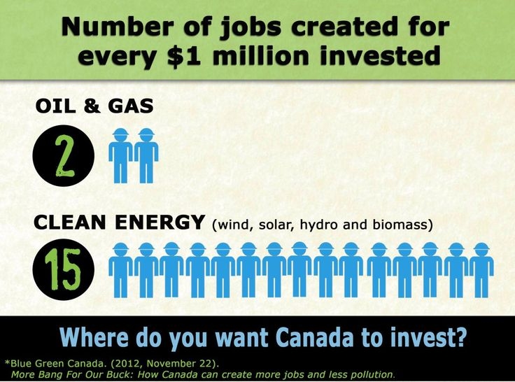 An infographic taken from a report by Blue Green Canada - if the government subsidies going to the oil and gas industry go to clean energy sector, 18,000 more jobs will be created! (Infographic from Stand Up for Solar)