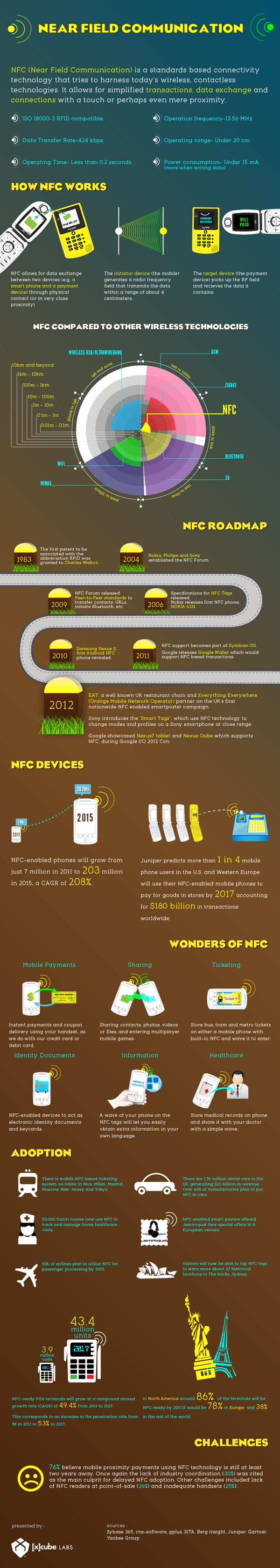 A  detailed infographics on NFC covering NFC roadmap,comparison with other wireless technologies and various adoption of NFC across enterprises and industries.