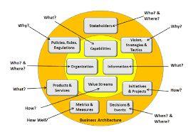 Image result for business architecture framework