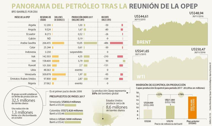 Recorte en producción Opep le cuadra las finanzas a Ecopetrol