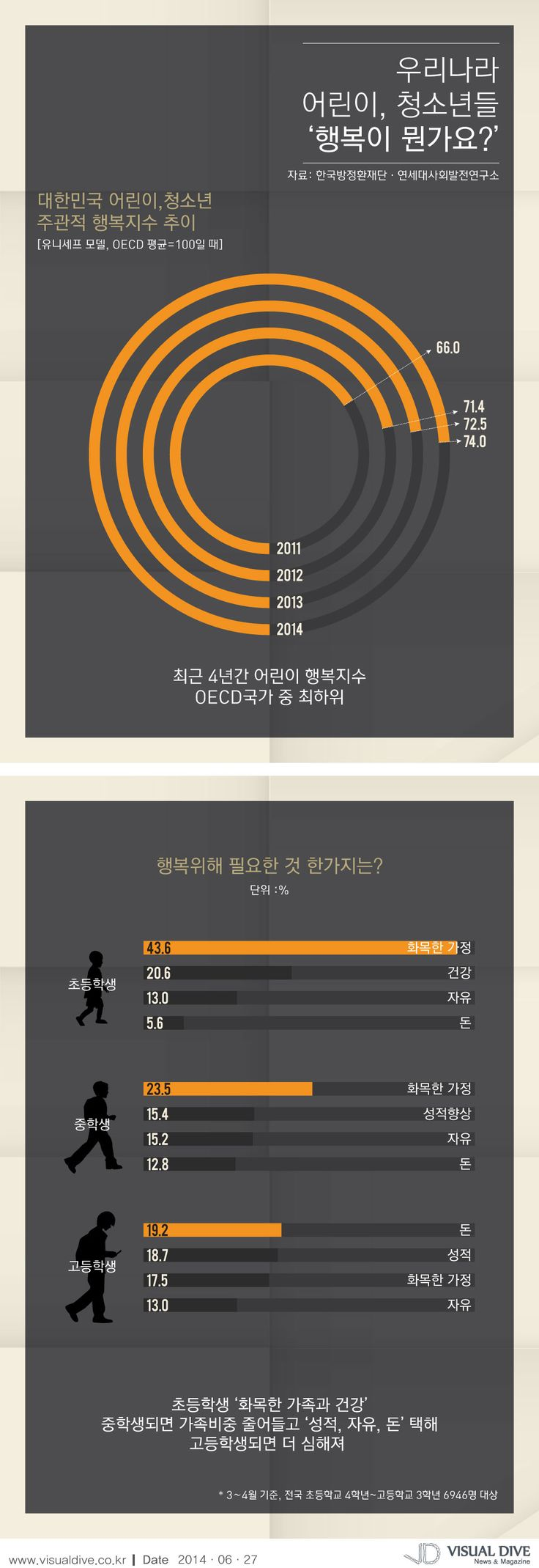 어린이, 청소년 행복지수 OECD 최하위…고등학생, 행복위해 필요한 것 한 가지 '돈'  [인포그래픽] #child / #Infographic ⓒ 비주얼다이브 무단 복사·전재·재배포 금지