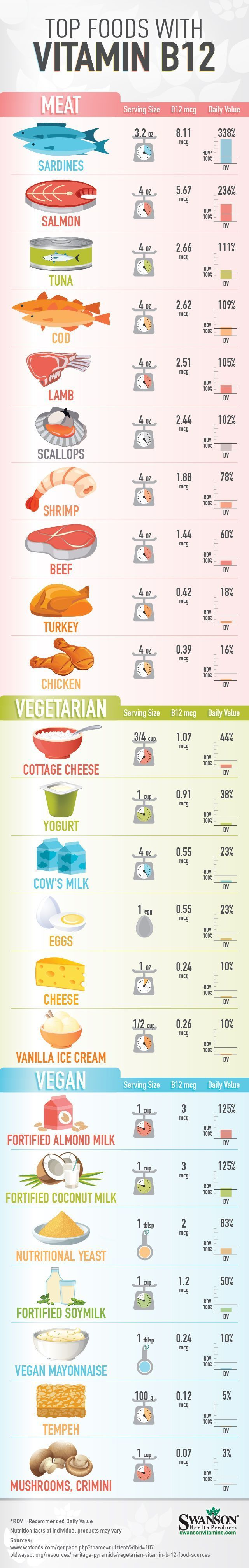 VEGAN AT THE BOTTOM foods high in vitamin b12 (scheduled via http://www.tailwindapp.com?utm_source=pinterest&utm_medium=twpin&utm_content=post100697657&utm_campaign=scheduler_attribution)