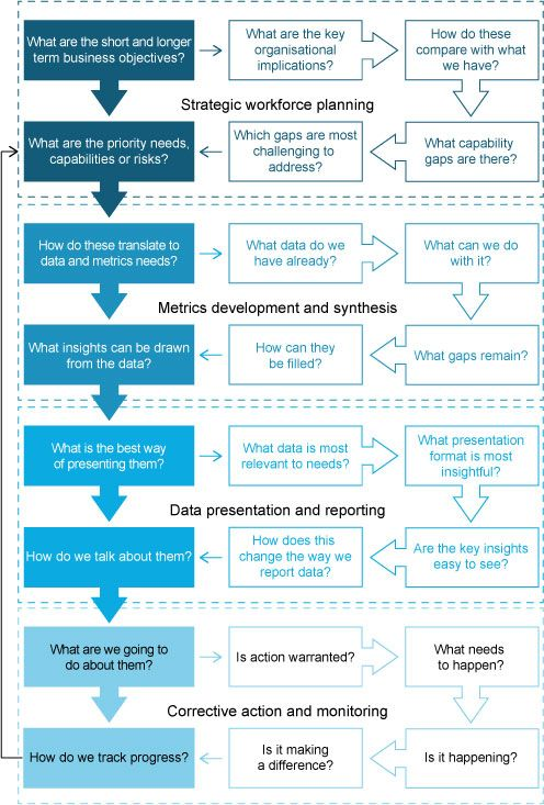 36 best HR BigData images on Pinterest Big data, By the and - hr metrics