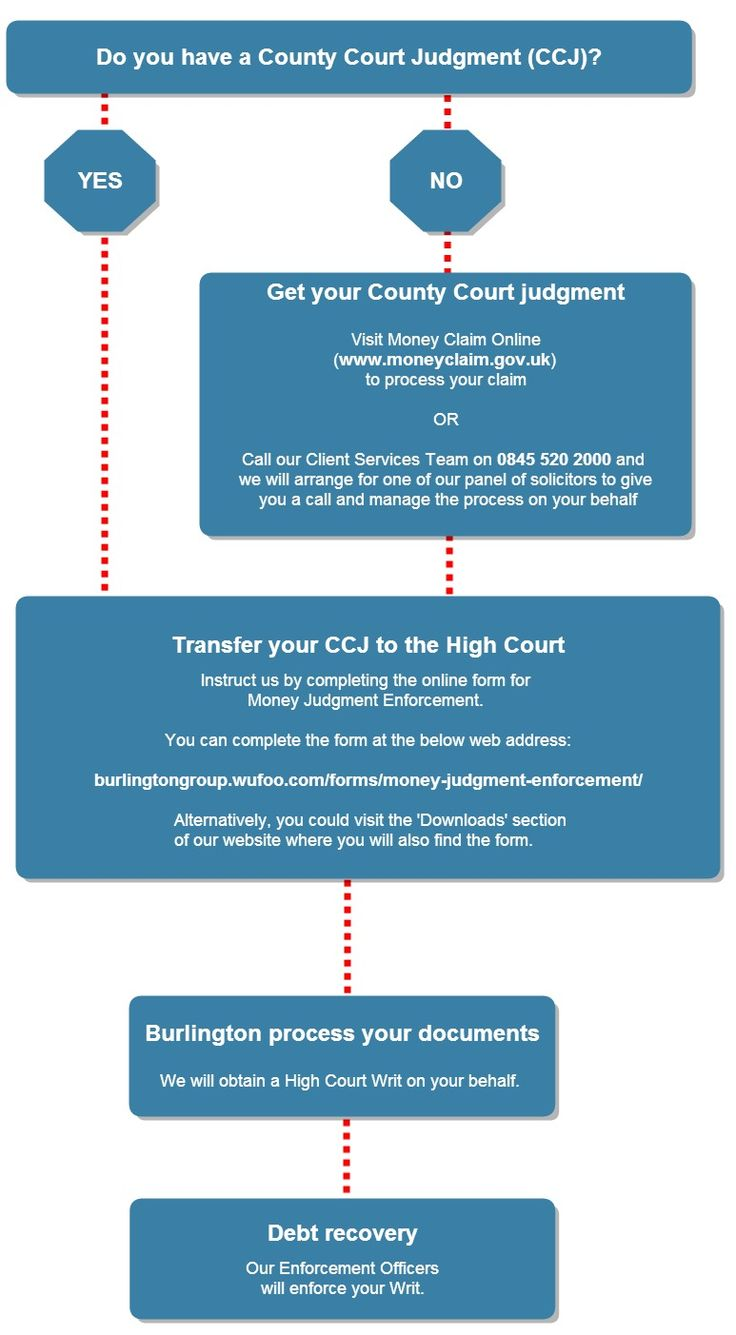 How To Enforce A County Court Judgment (ccj)
