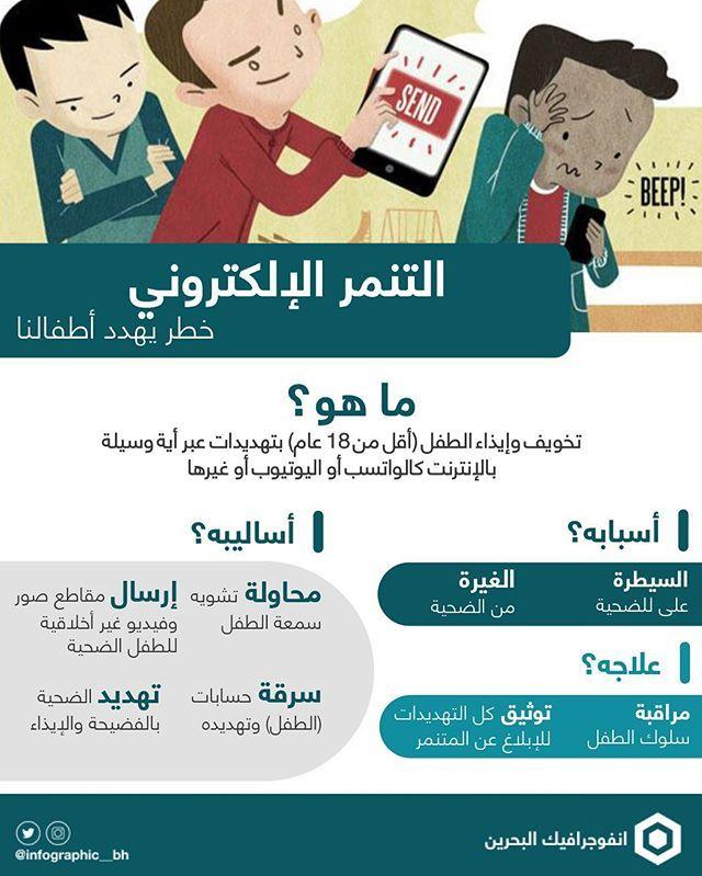 التنمر الالكتروني التنمر الطفل انفوجرافيك البحرين انفوجرافيك البحرين السعودية الامارات قطر الك School Scrapbook Kids Background Photo Frame Wallpaper