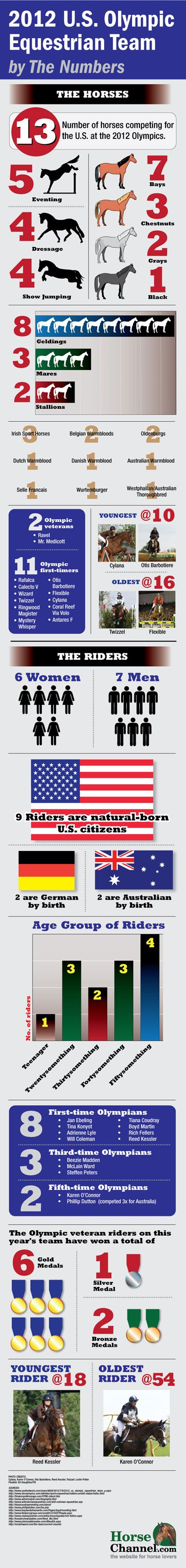 2012 U.S. Olympic Equestrian Team by the Numbers - HorseChannel.com