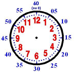 Explications Apprendre à lire l'heure (1)