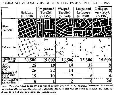 Typical Urban Street Patterns