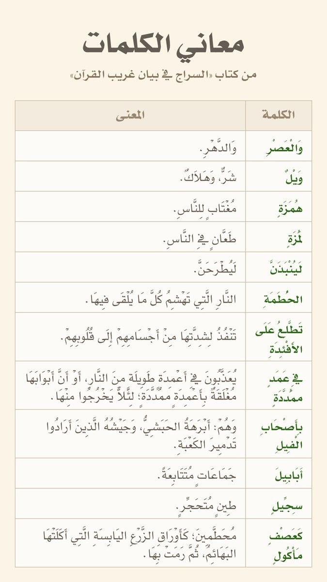 Pin By Soso On علم الدلالة Arabic Language Quran Language