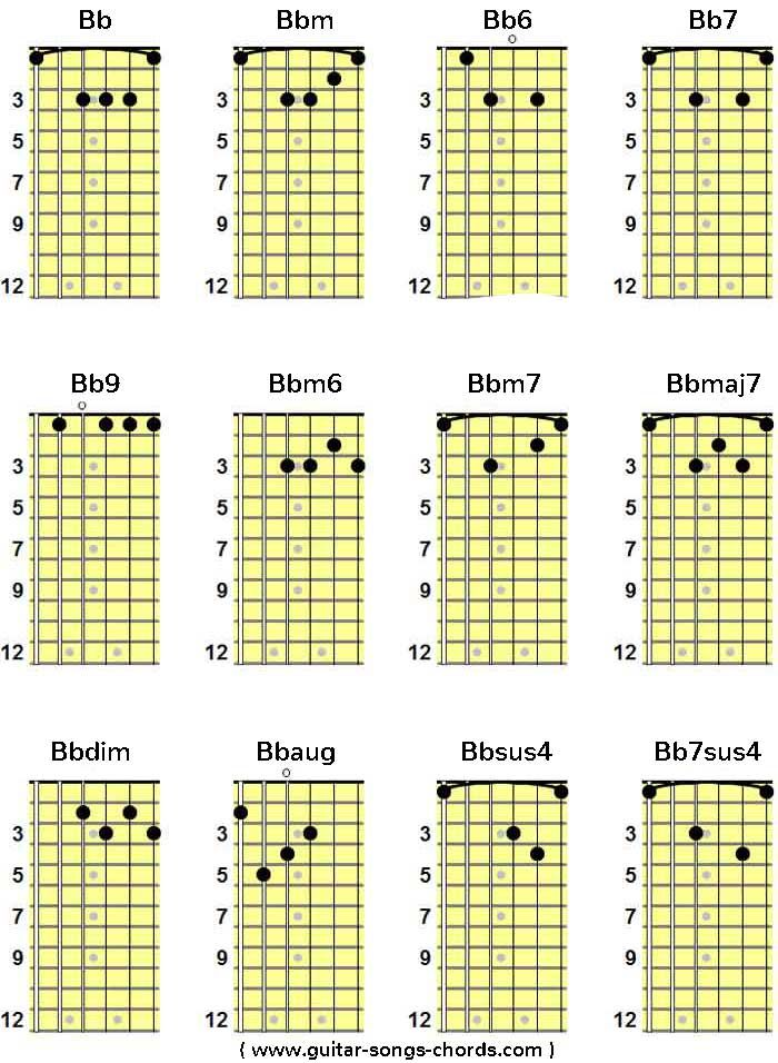 Bb (B*) Gitarren Grifftabelle | Gitarren Akkordtabelle | Guitar Chords Chart
