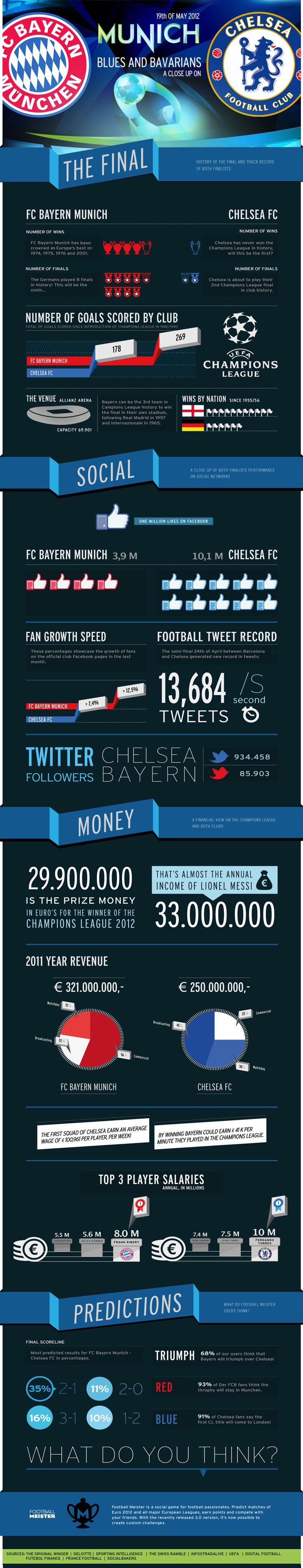 [INFOGRAPHIC] The Blues and Bavarians: a close up on the European track record of both teams and Chelsea and Bayern head‐to‐head on social and financial stand point too.
