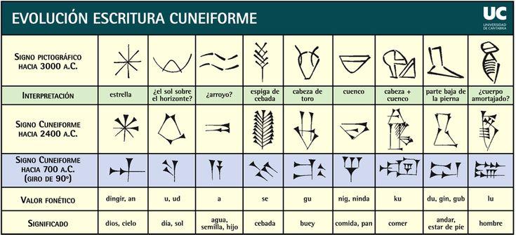 La Escritura Cuneiforme – El Nacimiento de la Escritura | La Historia con Mapas