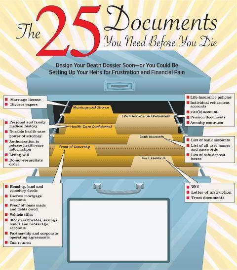 Inspirierende Übersicht über alle Dokumente, die man zusammenhalten sollte..