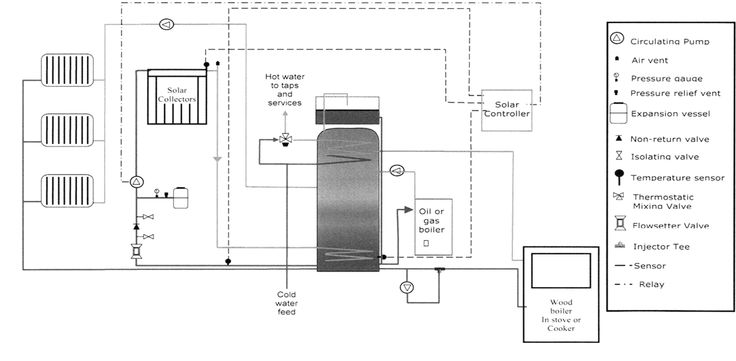 integrated hybrid systems diagram wood and solar fired