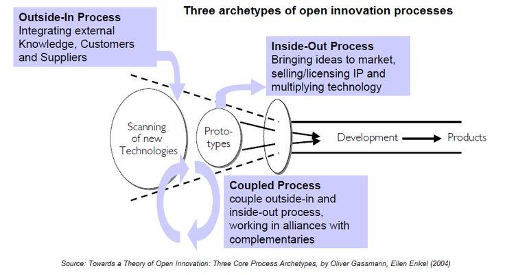 three definitions of innovation pdf