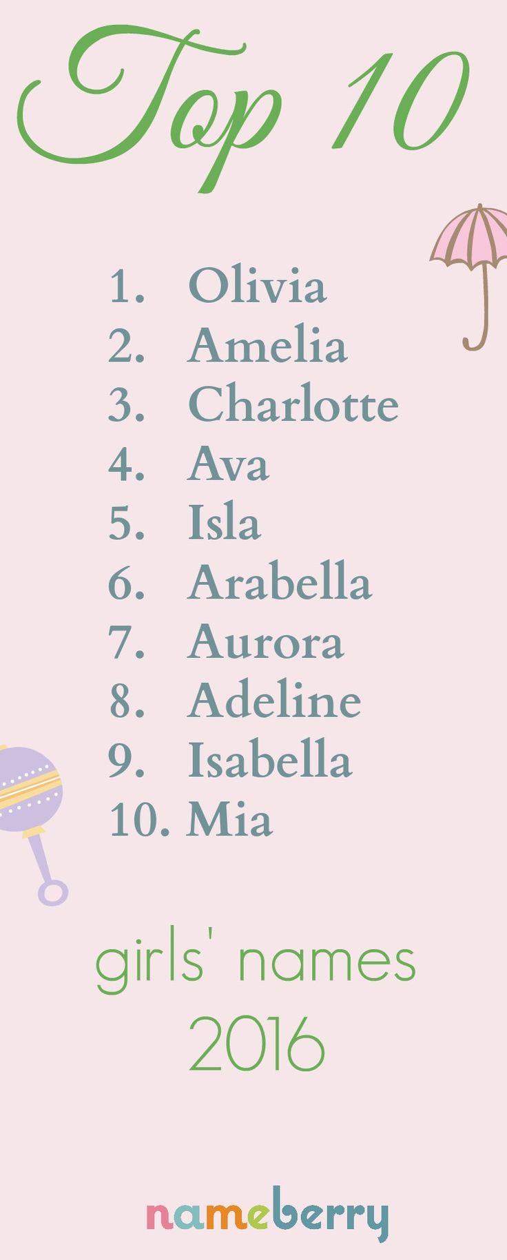 top unusual names