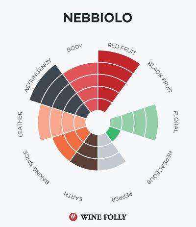 Nebbiolo taste profile for Barolo http://winefolly.com/review/barolo-vs-brunello-di-montalcino/