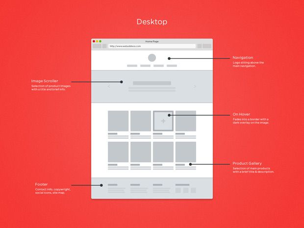 Resonsive Wireframes | forgetfoo.
