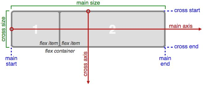 Background The Flexbox Layout (Flexible Box) module (currently a W3C Last Call Working Draft) aims at providing a more efficient way to lay out, align and