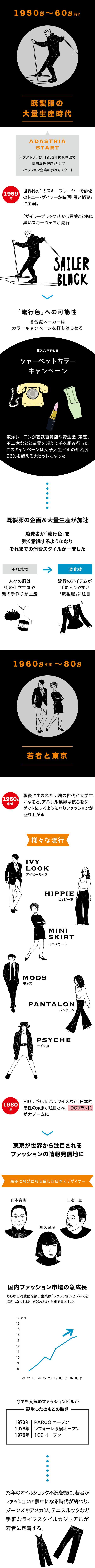 【インフォグラフィック】ファッション✕テクノロジーが切り開く未来