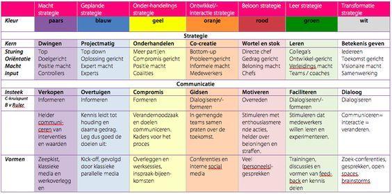 7 communicatiestrategieen HuibKoeleman.nl . Vijf veranderkleuren van de Caluwe + 2 nieuwe! Afstuderen