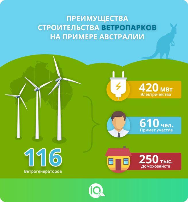 #инфографика #альтернативная_энергия #ветряки #инновации #энергия_ветра #инновационный_проект #энергия #ветропарк #австралия