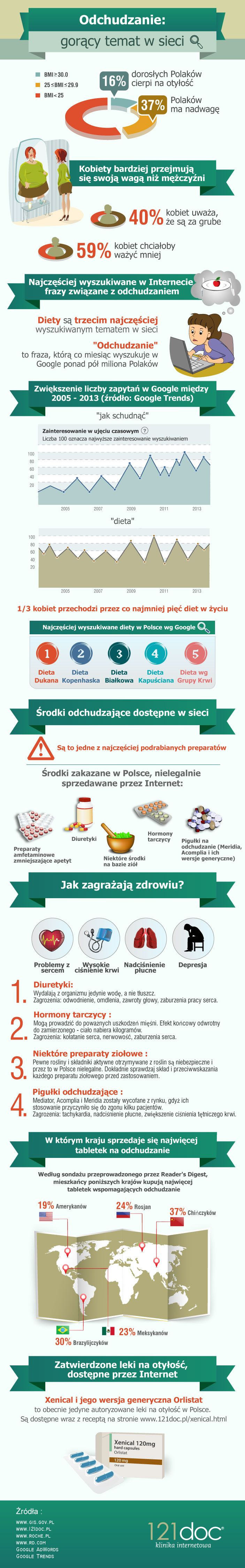 Odchudzanie w sieci- preser.pl #zdrowie #infografika #preser