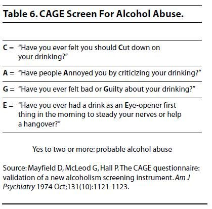 The CAGE questionnaire is a simple diagnostic tool that can be built into the everyday practice of the emergency physician as a method of detecting alcoholism.