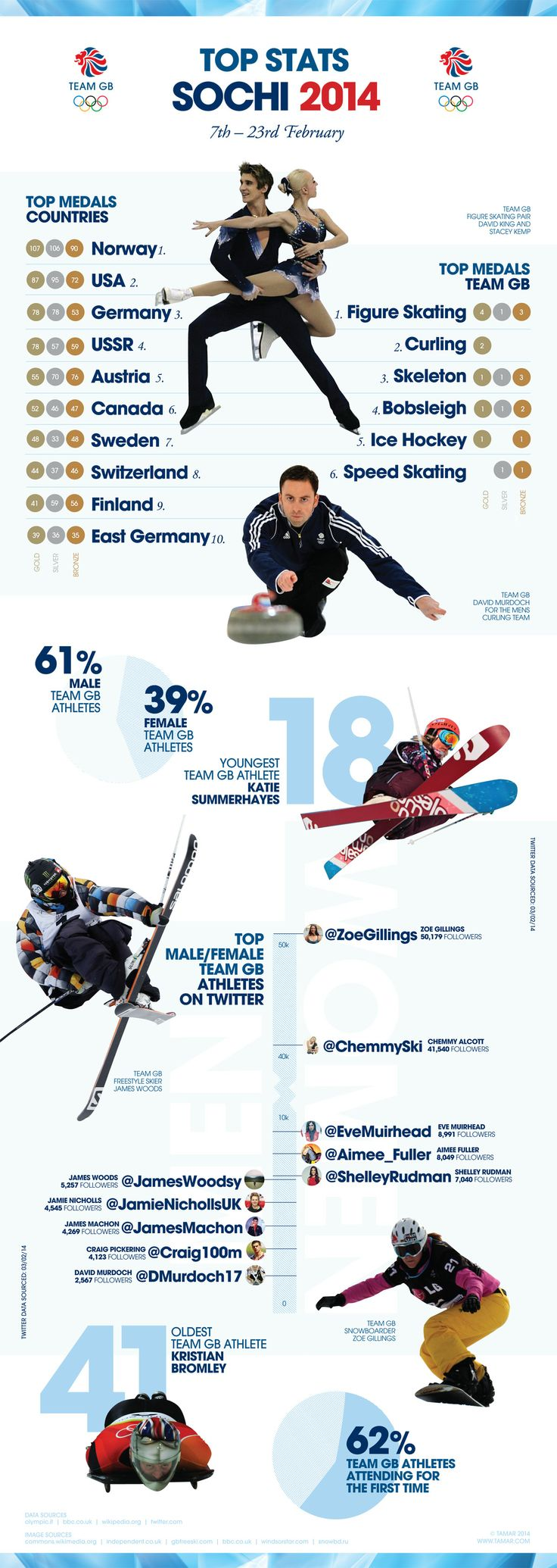 Improve your winter #sport knowledge at a glance with our latest #infographic, providing you with cool stats and need-to-know facts on all things #TeamGB at #Sochi2014.