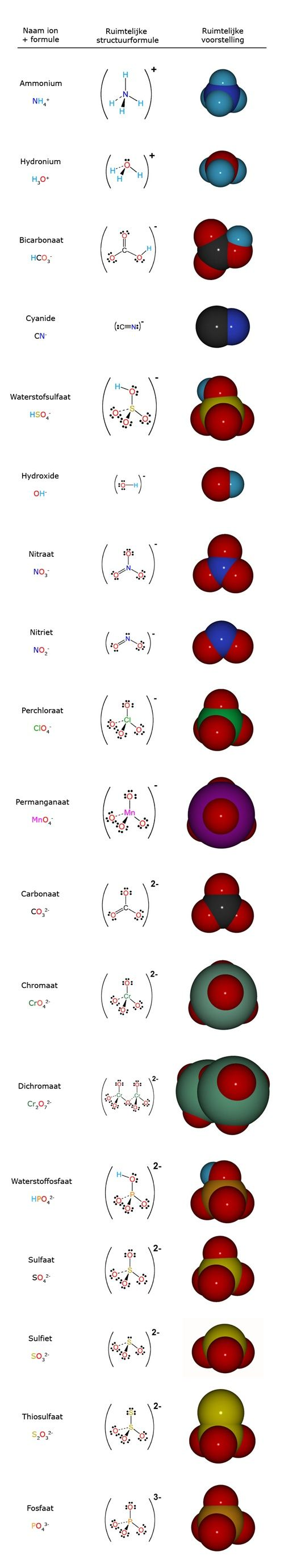 Ammonium, hydronium, bicarbonate, cyanide, hydrogen sulfate, nitrate, nitrite, perchlorate, permanganate, carbonate, chromate, dichromate, hydrogen phosphate, sulfate, sulfite, thiosulfate, and phosphate.