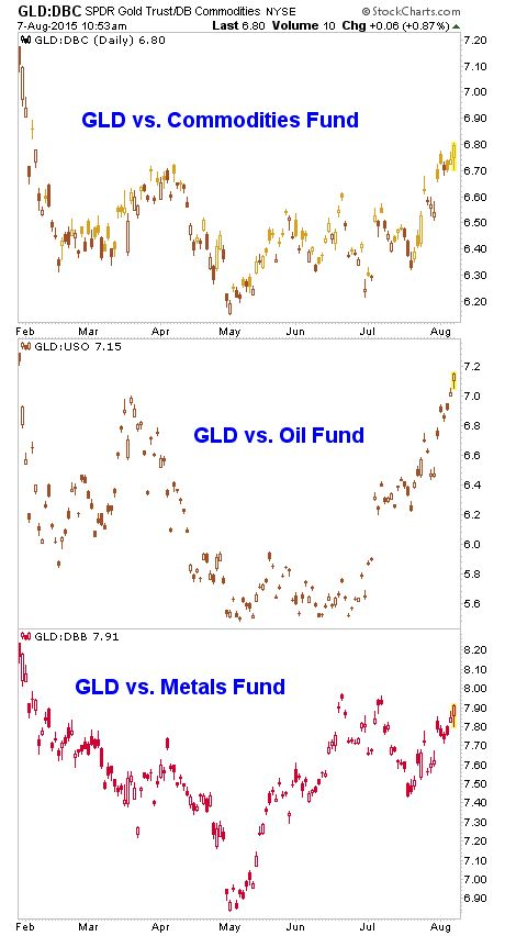 Gary Tanashian Blog | Gold Vs. Commodities - August 7, 2015 | Talkmarkets