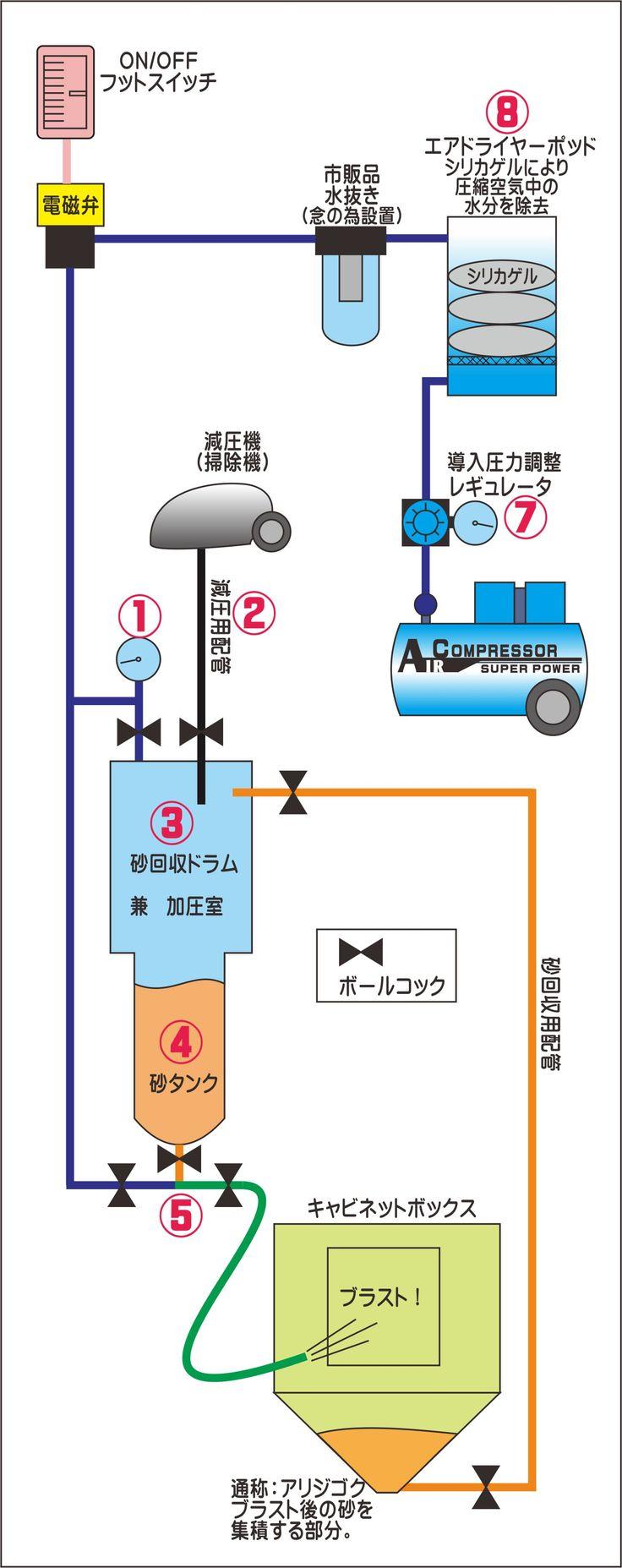 サンドブラストマシン模式図